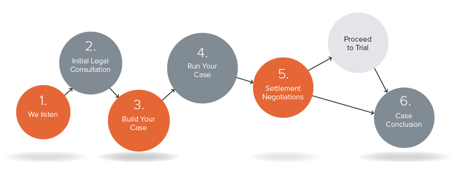 Claims Process Diagram