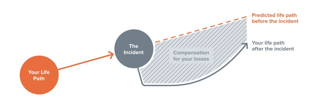 Compensation Diagram